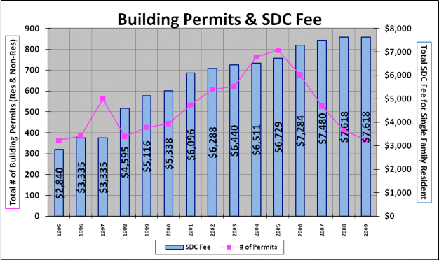 permit vs sdc